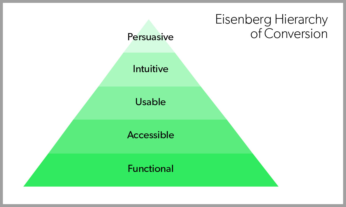 Eisenberg Hierarchy of Conversion