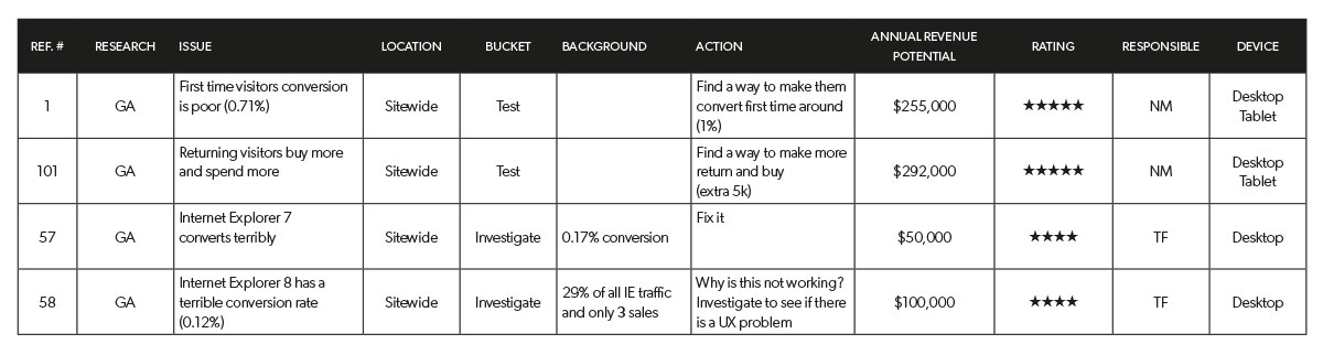 example of how to prioritise tests