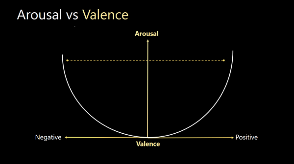 Arousal vs Valance