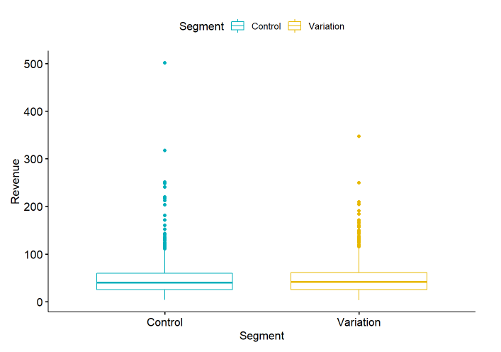 Getting sales performance data for control and variation